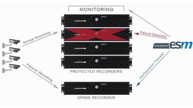 exacqVision 6.6. Video Management System