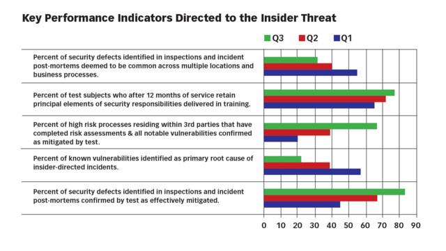 Metrics for Success: Quantifying the Insider Threat