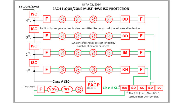 nfpa 72 2016 edition fault isolation modules class c wiring fire alarm class a fire alarm wiring diagram