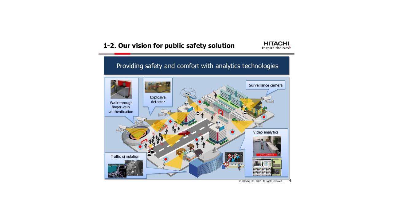 Hitachi Video Analytics Distributor Wiring Diagram
