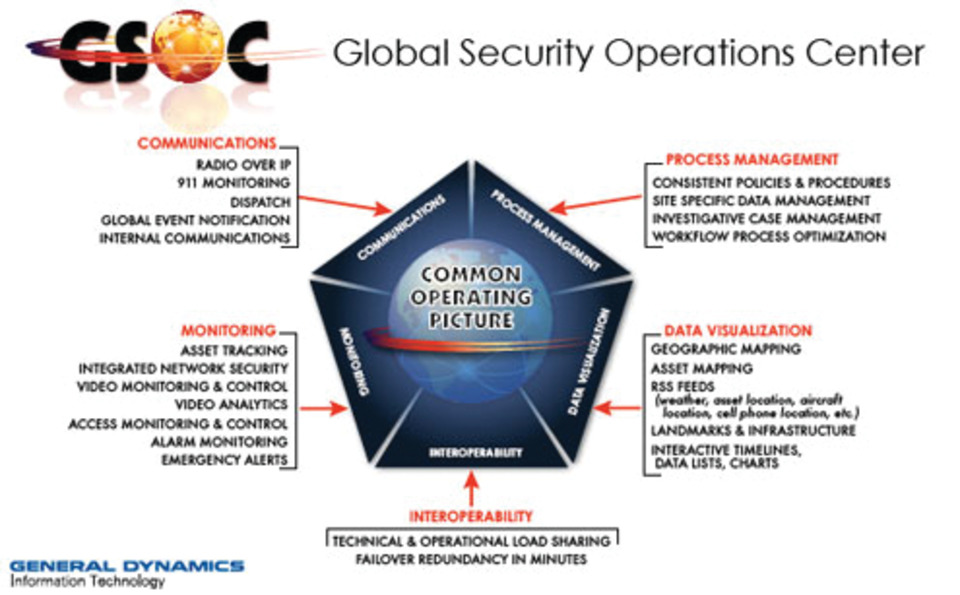 General Dynamics General Dynamic's Global Security