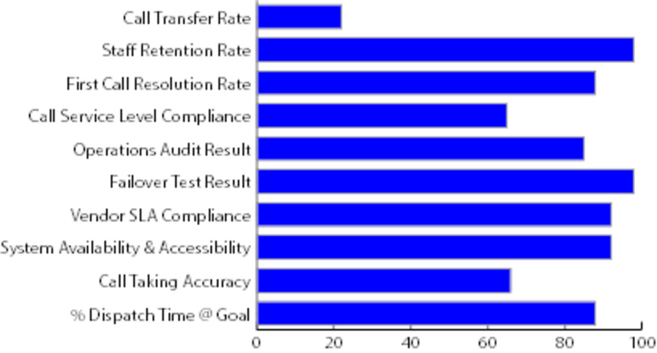 key performance indicators that can measure the