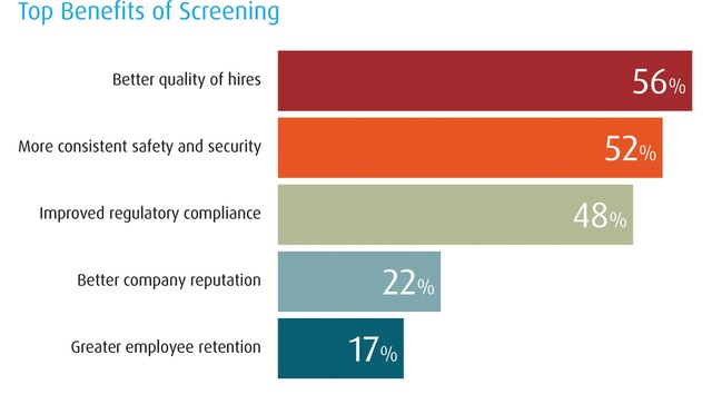 New HireRight survey highlights potential security gaps in