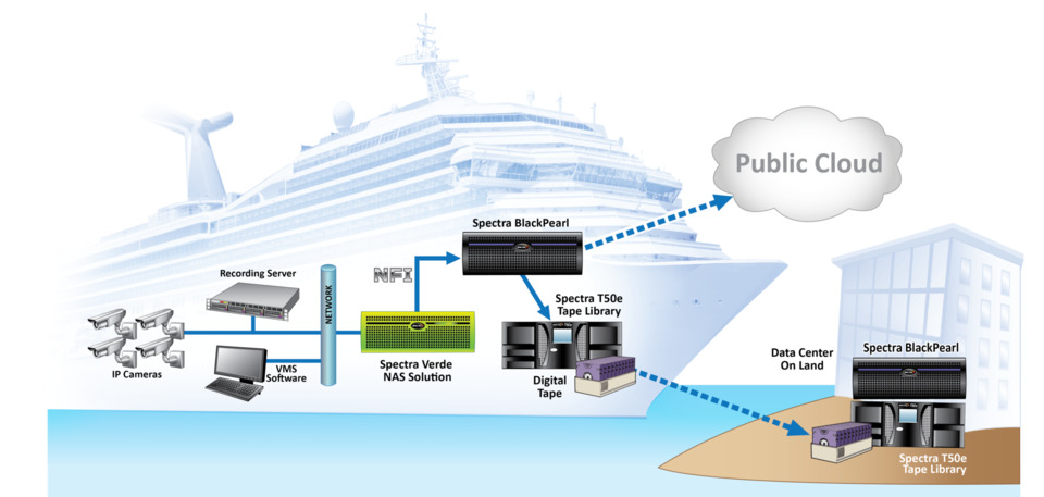 cruise lines are mandated to capture and retain ip video from cameras  onboard to protect passengers and staff  once docked, video must be  exported from the