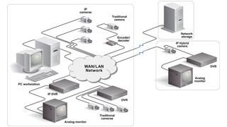 GE's SymSuite IP Platform Bridges Analog and Digital Video