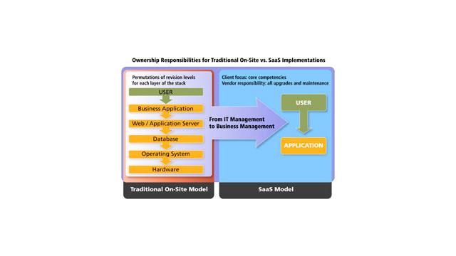 OnsiteversusSaaSimplementation.jpg_10496632.jpg