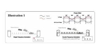 Advanced Detection Methods for Perimeter Photo Beams