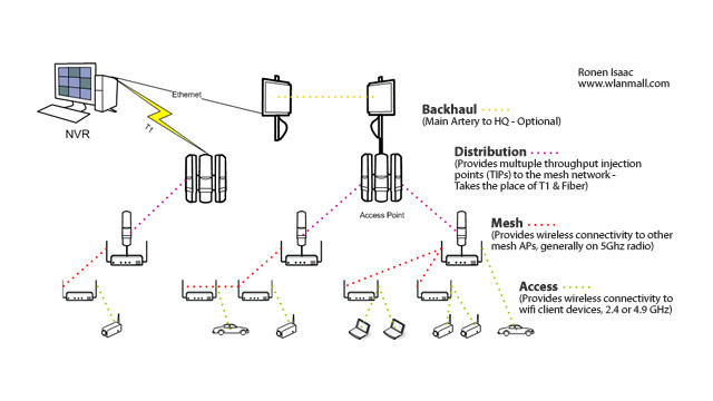 deploying wireless mesh how it all comes together rh securityinfowatch com Visio Flow Chart Clip Art Laptop Clip Art Online