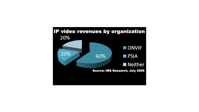 IMS-Research-IP-video_10491493.jpg
