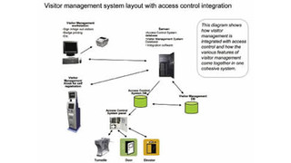 Integrating Access Control with Visitor Management