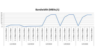 Bandwidth Battle