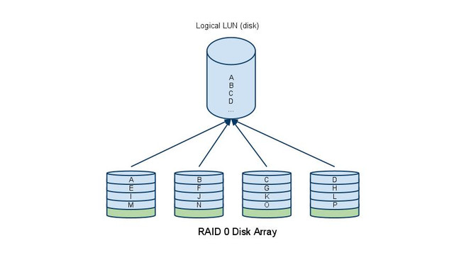 Overview of RAID for IP Video Storage