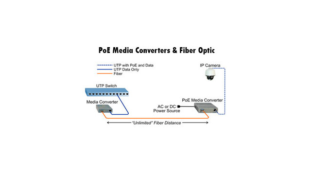 How Fiber Optic Technology Works With Poe Media Converters For Placing Ip Video Surveillance