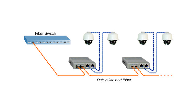How Fiber Optic Technology Works With PoE Media Converters