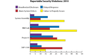 Metrics for Success: What is a Reportable Security Violation in Your Organization?