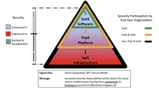 Managing Risk in the Cloud