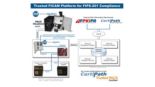 Monitor Dynamics' Trusted FICAM Access Control System