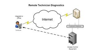 Technology Enhances Access Control