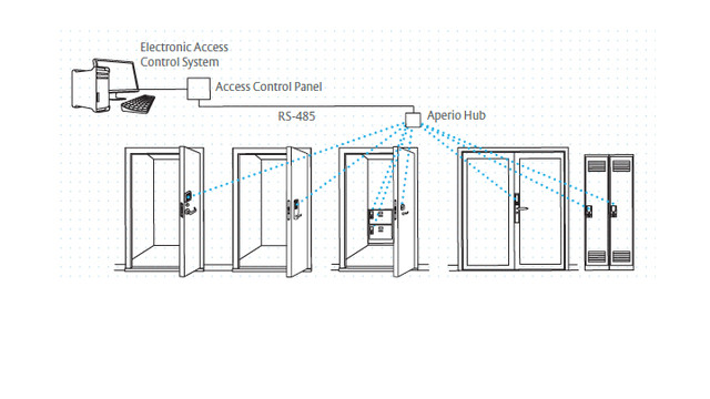 at isc west, assa abloy moves the electronic access door in a simple wiring diagrams assaabloyaperiors485hub_10663376 psd