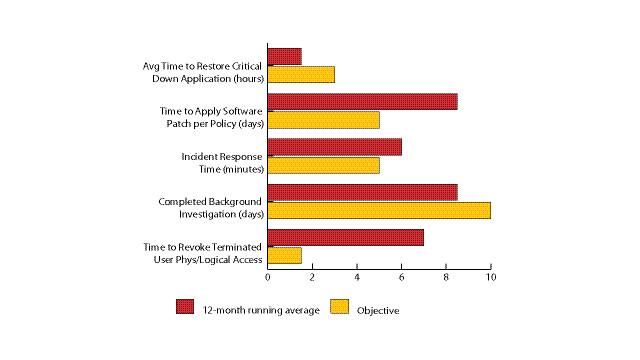 MetricsGraphicMarch2011.eps