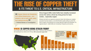 Copper theft statistics