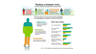 IBM study: Role of IT security executives changing