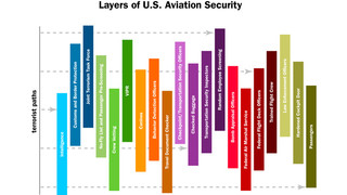 Rethinking the layered security approach