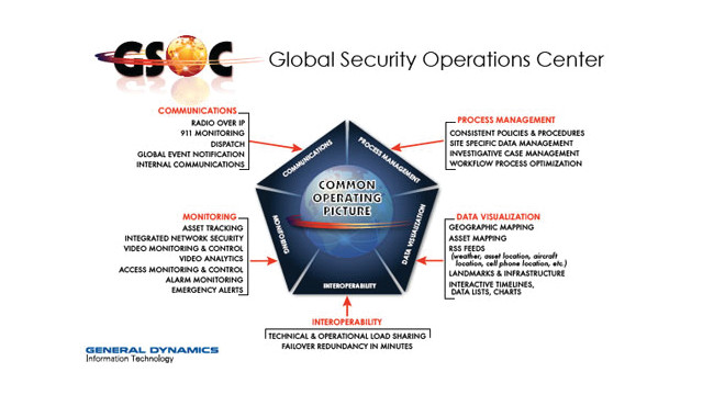 general-dynamics-gsoc-diagram_10775832.psd