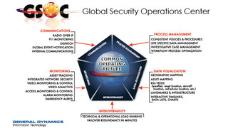 General Dynamic's Global Security Operations Center