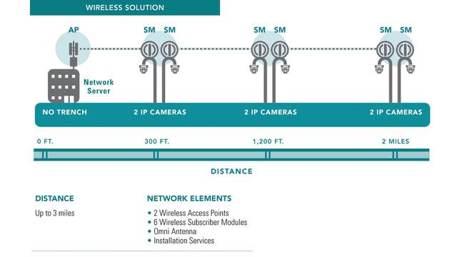 Video: Wireless 101