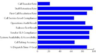 Metrics for Success: Security Operations Control Center Metrics