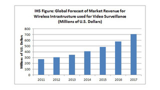 Boom times ahead for wireless video surveillance infrastructure