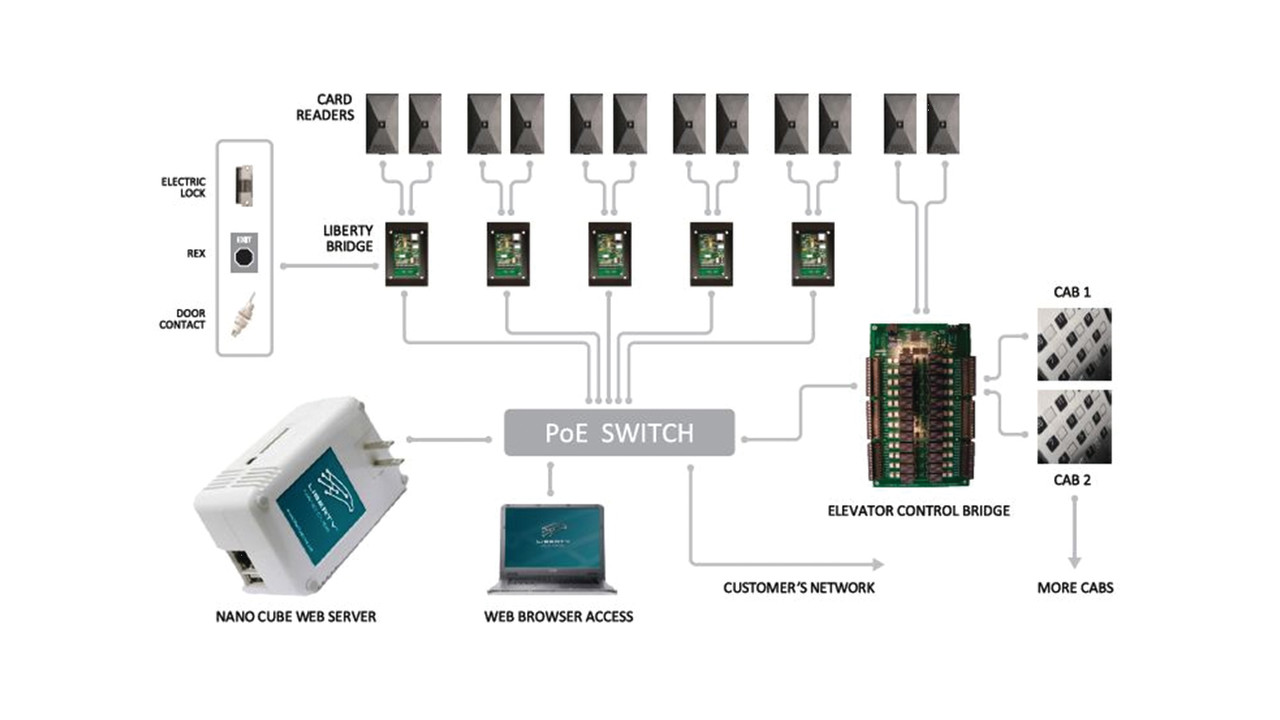 Liberty Access Control System from Viscount – Istar Controller Wiring Diagram