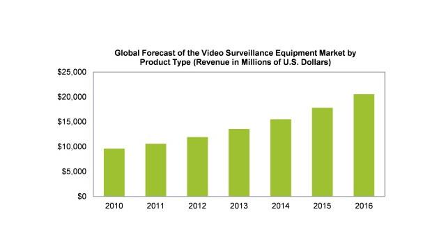 IMS-Video-Surveillance-Spending-Chart.jpg