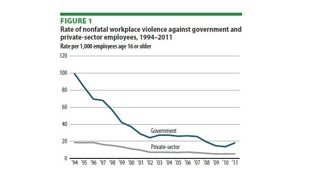 feds-workplace-violence-chart.jpg