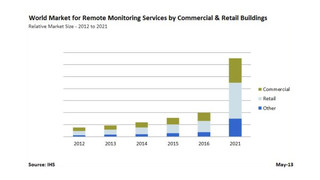 Commercial, retail buildings to drive market for remote monitoring services in intelligent buildings
