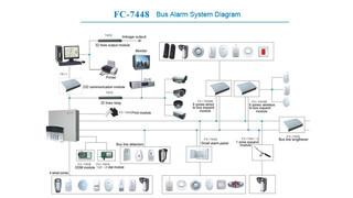 FC-7448 Alarm System