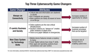 New COBIT 5 guide identifies top three cybersecurity game changers