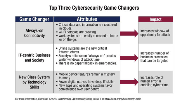 ISACA-Transforming-Cybersecurity-chart-June-2013-FINAL.jpg