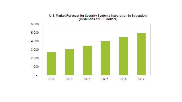 IHS-school-security-integration-forecast-chart.jpg