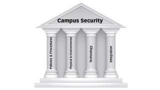 The four pillars of campus security
