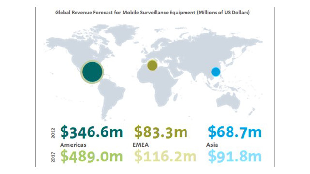 mobile-surveillance-market.jpg