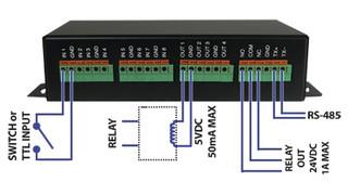 exacqVision USB I/O Module