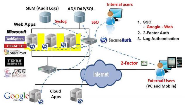 SecureAuth-for-web-sso-Google1.jpg