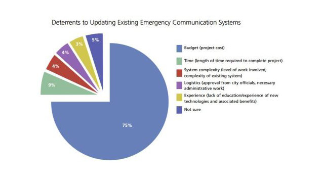 Deterrents-to-Updating-Exisiting-Emergency-Communication-Systems.jpg
