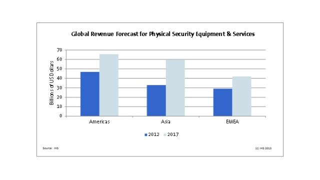 IHS-physical-security-industry-growth-chart.jpg