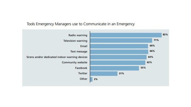 Tools-Emergency-Managers-use-to-Communicate-in-an-Emergency.jpg