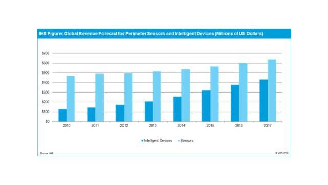 perimeter-video-market-chart.jpg