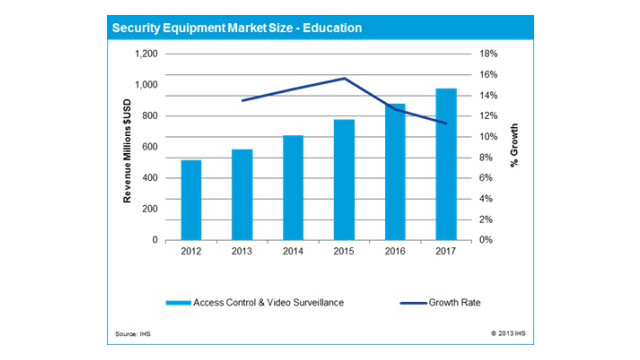 IHS-school-security-spending-chart.jpg