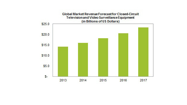 IHS-video-surveillance-revenues-chart.jpg